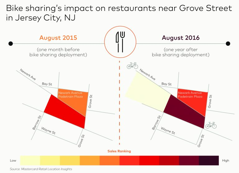 Graphic depicting bike sharing's impact on restaurants near Grove Street, Jersey City