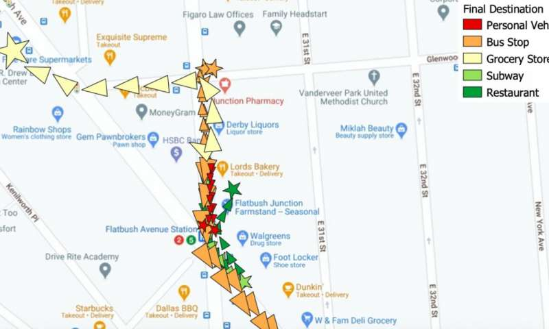 A visualization derived from data captured in April, 2020, of where people went by foot after they had left the CityMD Urgent Care facility in Flatbush, Brooklyn, a facility serving COVID-19 patients. Color-coded icons represent destinations: personal vehicle, bus stop, grocery store, subway and restaurant. Credit: NYU Tandon School of Engineering